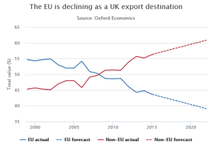 EU is declining as UK export destination